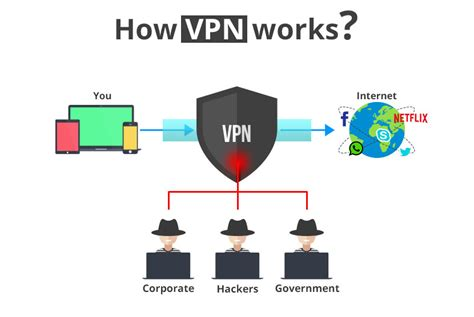 what is a what is a vpn and how do they work in business