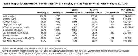 predictors  bacterial meningitis   era