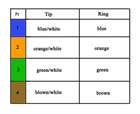 tip and ring colors right ring home wiring you can do yourself