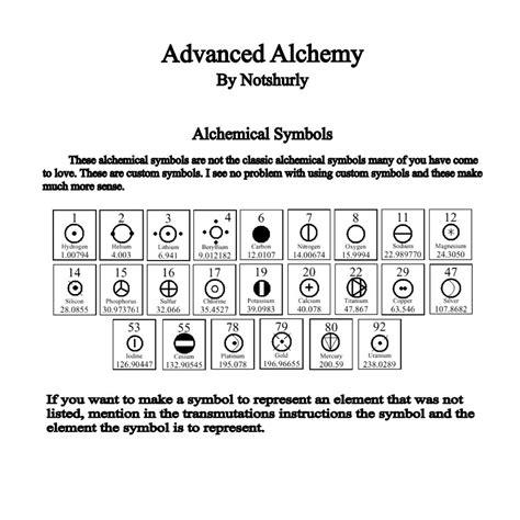alchemy elemental symbols by notshurly on deviantart