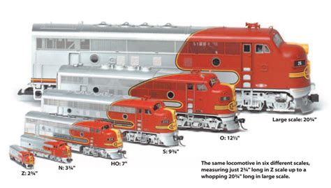 Backyard Railroads Guide To Model Railroading Scales And Gauges World S