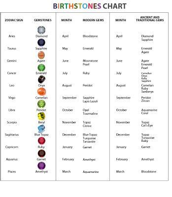 healing stones and their meanings birthstones by sign