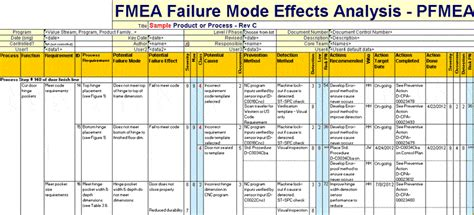 how to do fmea analysis latest quality
