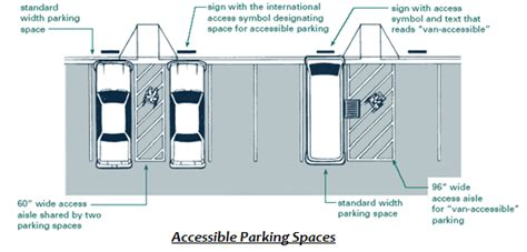 why will garage door only open 2 inches then ada handicapped parking access signs regulations