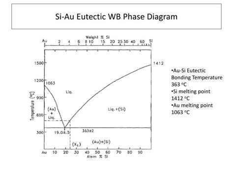 eutectic phase diagram ppt ppt eutectic wafer bonding powerpoint presentation id 2793514