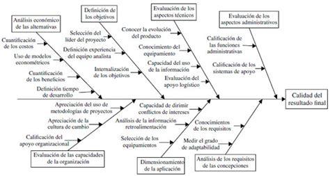 diagrama del plan de salvacion diagrama de causa y efecto en blanco diagrama del plan de