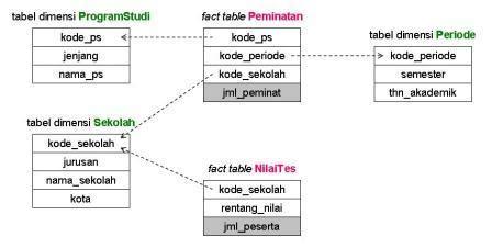 Php 5 Pemrograman Berorientasi Objek Konsep Implementasi Semester Ganjil Bianglala Informasi
