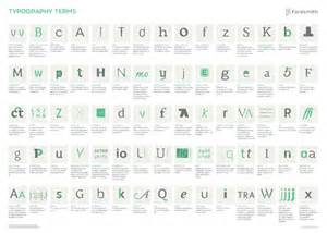typography explained infographic common typography jargon explained simply in one handy visual designtaxi