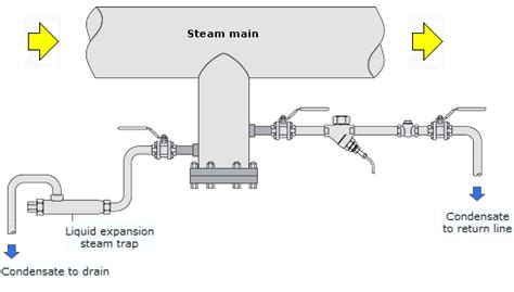 steam trap diagram schematic single pipe system schematic get free image