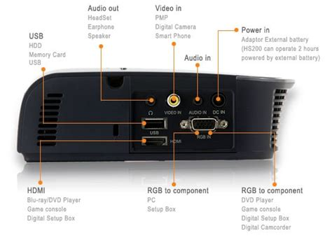 Lg Led Projector Hs200 lg hs200 svga 200 lumens led projector led digital based light source lasting led