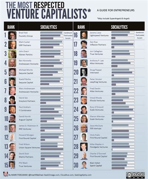 Best Venture Capital Mba Programs by The Top 30 Most Respected Venture Capitalists Infographic