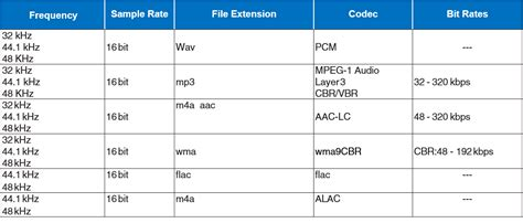 format file audio pcm audio formats and codecs supported by heos