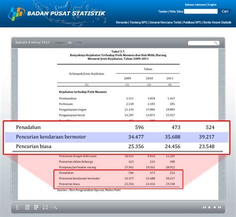 Promo Gps Anti Maling Untuk Kendaraan Bermotor statistik kriminal 2012 tentang pencurian kendaraan bermotor