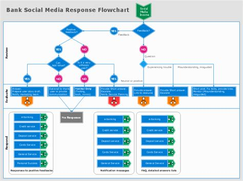 how to create a social media dfd flowchart how to