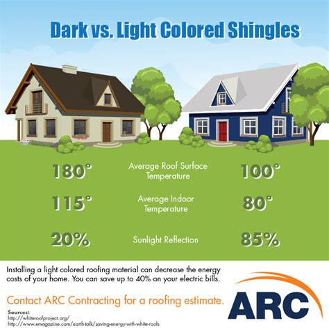 dark  light colored shingles arc contracating