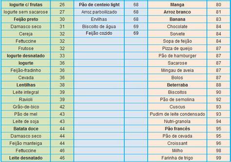 alimenti glicemia indice glicemico cl 237 nica montoril