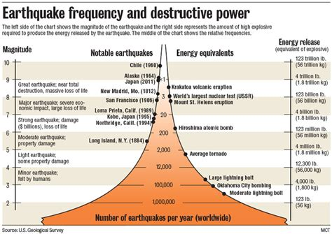 earthquake frequency disaster facts safest house
