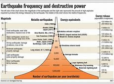 Disaster Facts | Safest House Seismograph Diagram
