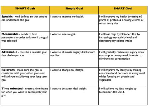 smart objectives template smart goal exle khafre