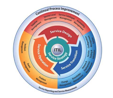 bachtiar rivaie manajemen layanan sistem informasi