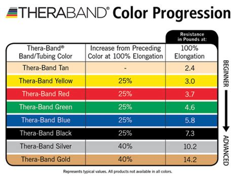 color code for resistance bands tumbl trak theraband free resistance bands for gymnastics cheer gift guide