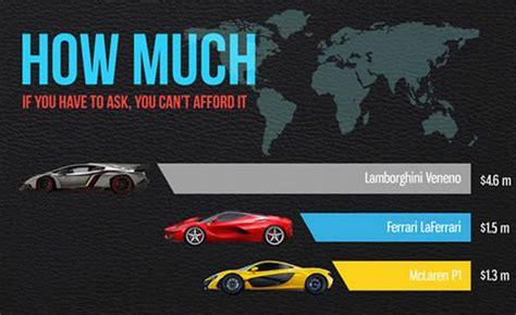 How Much Does Lamborghini Insurance Cost Laferrari Vs P1 Page 3