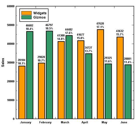 dplot bar charts