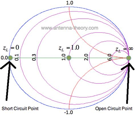 capacitive reactance smith chart the smith chart constant reactance