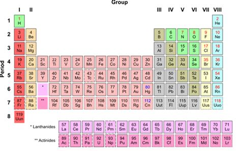 Co Periodic Table by New Periodic Table Isotopes Periodic