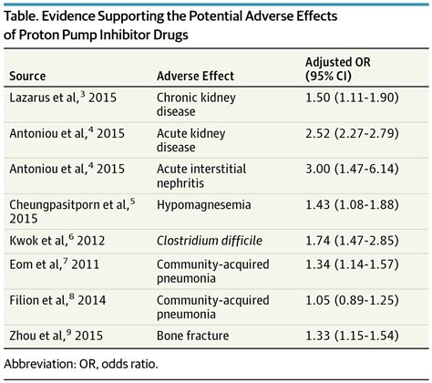 Side Effects Of Proton Inhibitors by Adverse Effects Associated With Proton Inhibitors