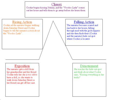 plot diagram 6th grade blank plot diagram elsavadorla