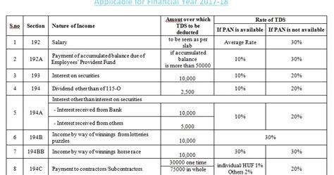 section of tds tds chart for fy 2017 18 accounting taxation