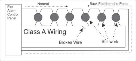 what is class a wiring