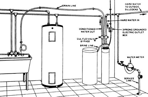 water softener diagram how to install turn on a water softener free water