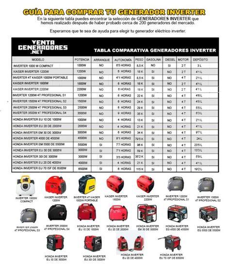 generadores de bins 2016 gu 237 a de generadores inverter cu 225 l elegir tipos y