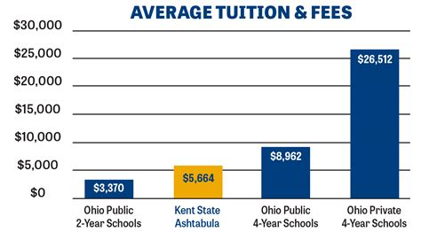 s tuition tuition fees kent state