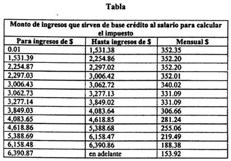 ley isr 2015 articulos 110 al 113 asalariados gaceta parlamentaria a 241 o viii n 250 mero 1854 i martes 4 de