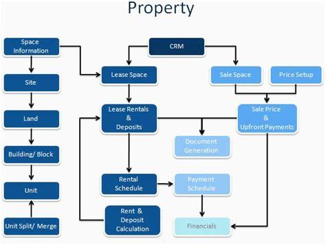 property flowchart property flowchart 28 images copyright expiration