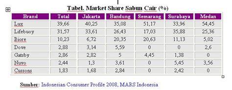 Sabun Dove Cair tiga produk unilever dominasi market sabun cair