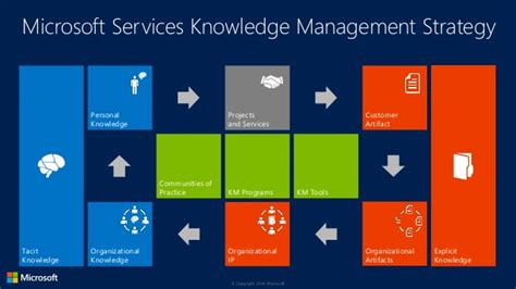 what is microsoft s strategy