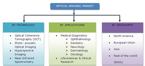 photoacoustic imaging and spectroscopy optical science and engineering books optical imaging market by application product technique
