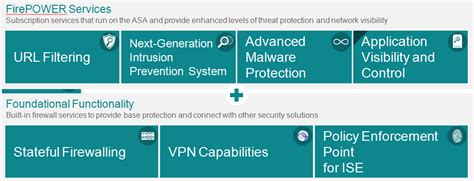 cisco firepower threat defense ftd configuration and troubleshooting cisco network equipment resource what is the cisco