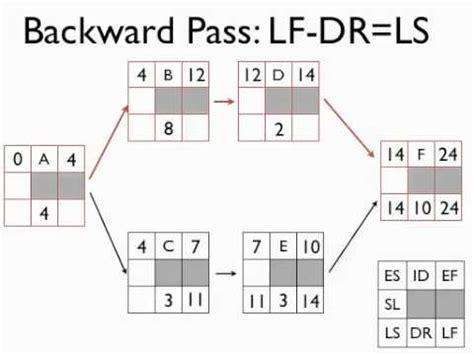 network diagram forward and backward pass project management networks part 2 forward and backward