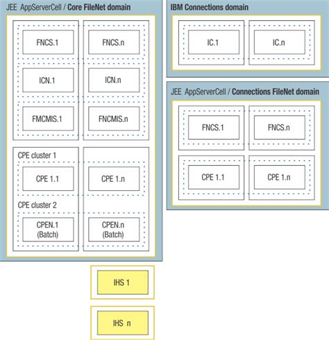 filenet architecture diagram planning ibm filenet collaboration services 2 0 3 ibm