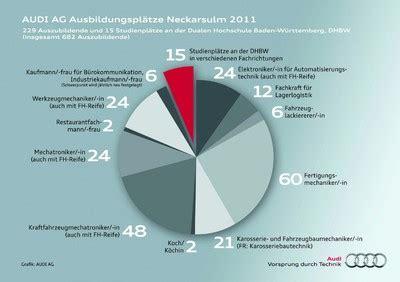 Audi Neckarsulm Ausbildung by Audi Informiert 252 Ber Ausbildung 2011 Auto Medienportal Net