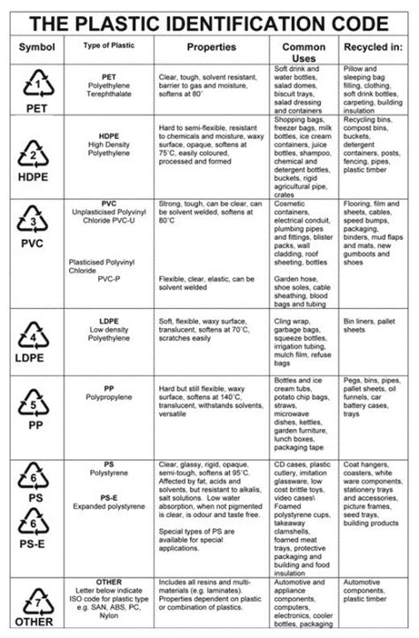 Triangular Kitchen Island how to identify different types of plastic