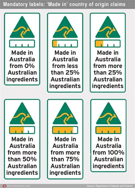 government s proposed country of origin labels leave you