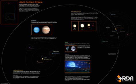 alpha centauri star system planets alpha centauri system pin by colin bayard on space stuff