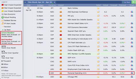 Forex Economic Calendar Economic Calendar Forex Factory Gogoheh Web Fc2