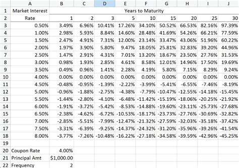 Interest Rate Tables by Computerized Investing